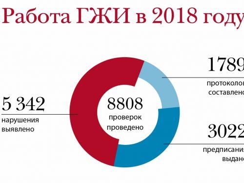 Госжилинспекция Ростовской области за прошлый год получила и обработала 26 054 обращений