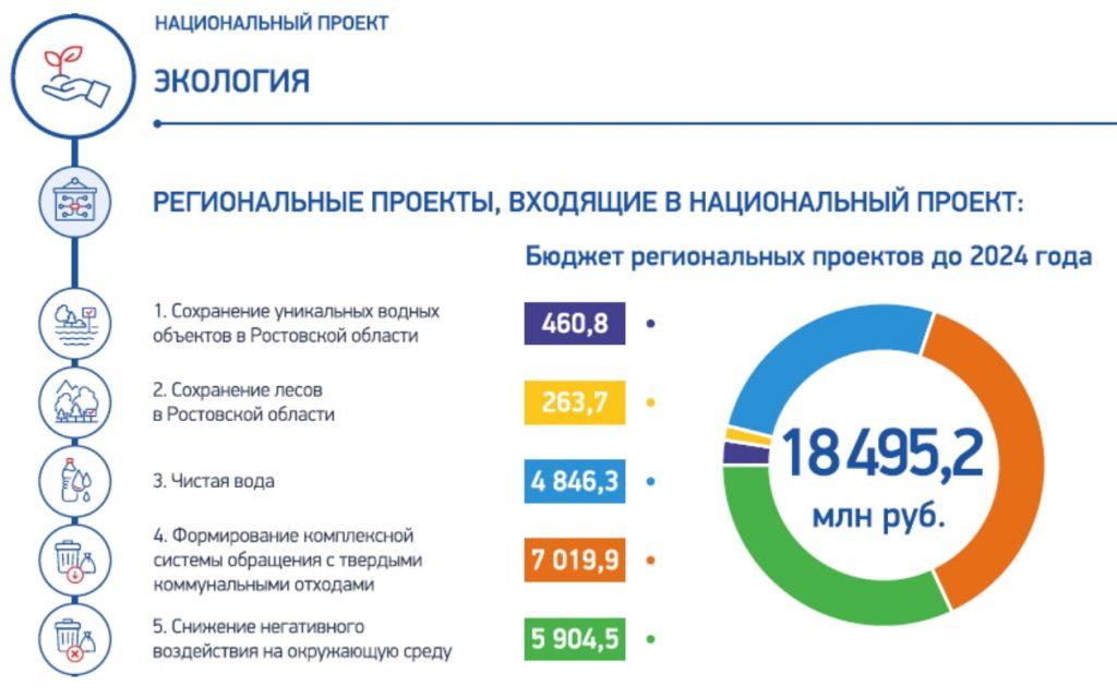 Пять федеральных экологических проектов реализуются на Дону
