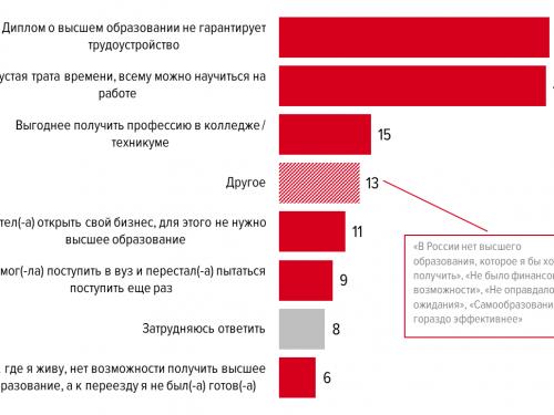 Треть ростовчан работает не по специальности, полученной в вузе