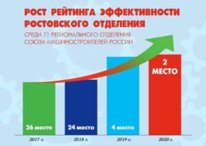 Ростовский региональный Союзмаш вышел в лидеры по стране